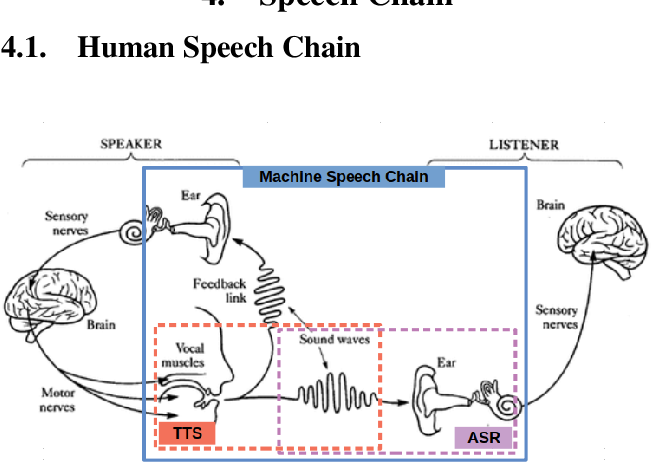 Figure 1 for Cross-Lingual Machine Speech Chain for Javanese, Sundanese, Balinese, and Bataks Speech Recognition and Synthesis