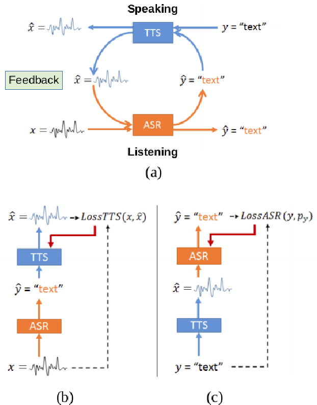 Figure 3 for Cross-Lingual Machine Speech Chain for Javanese, Sundanese, Balinese, and Bataks Speech Recognition and Synthesis