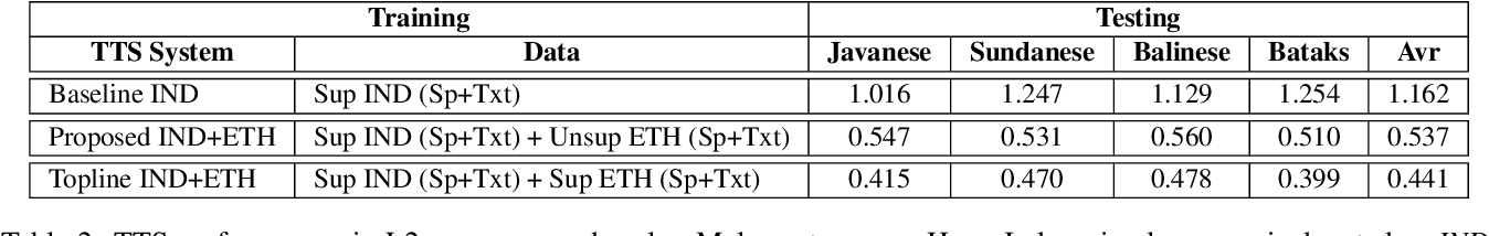 Figure 4 for Cross-Lingual Machine Speech Chain for Javanese, Sundanese, Balinese, and Bataks Speech Recognition and Synthesis