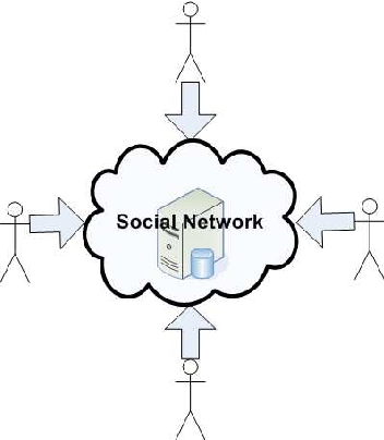 Figure 1 From Social Networking Power To The People