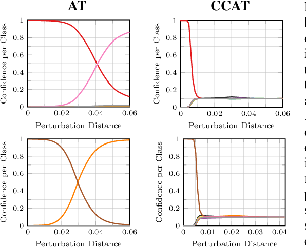 Figure 1 for Confidence-Calibrated Adversarial Training and Detection: More Robust Models Generalizing Beyond the Attack Used During Training