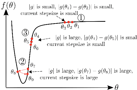 Figure 2 for AdaBelief Optimizer: Adapting Stepsizes by the Belief in Observed Gradients