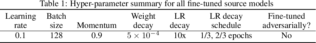 Figure 2 for Adversarially-Trained Deep Nets Transfer Better