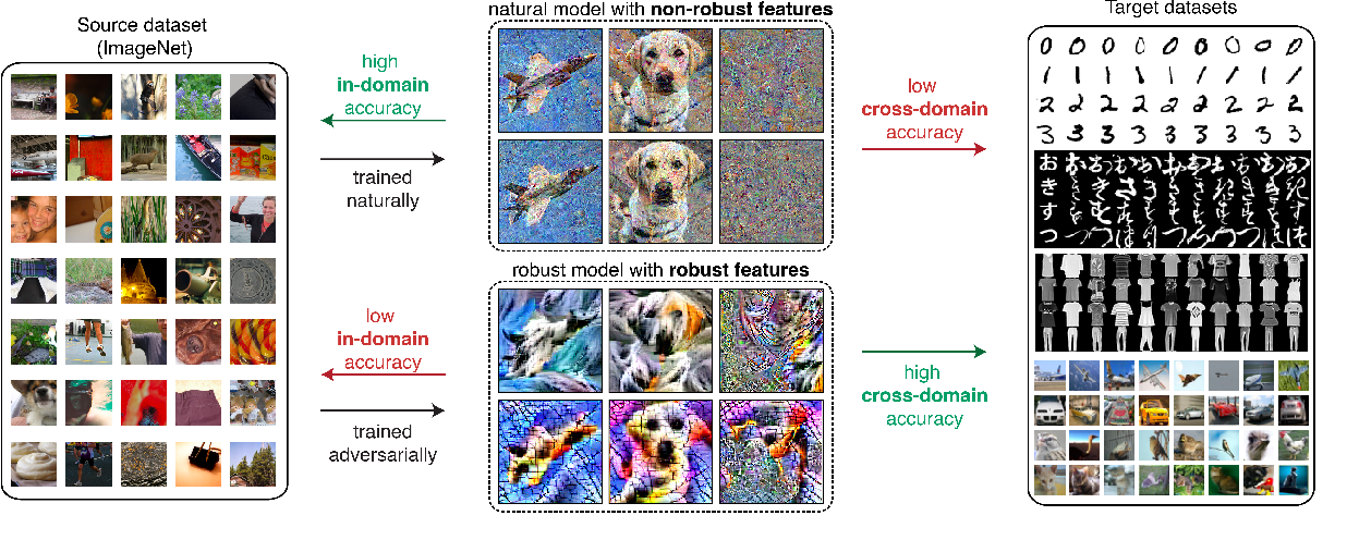 Figure 1 for Adversarially-Trained Deep Nets Transfer Better