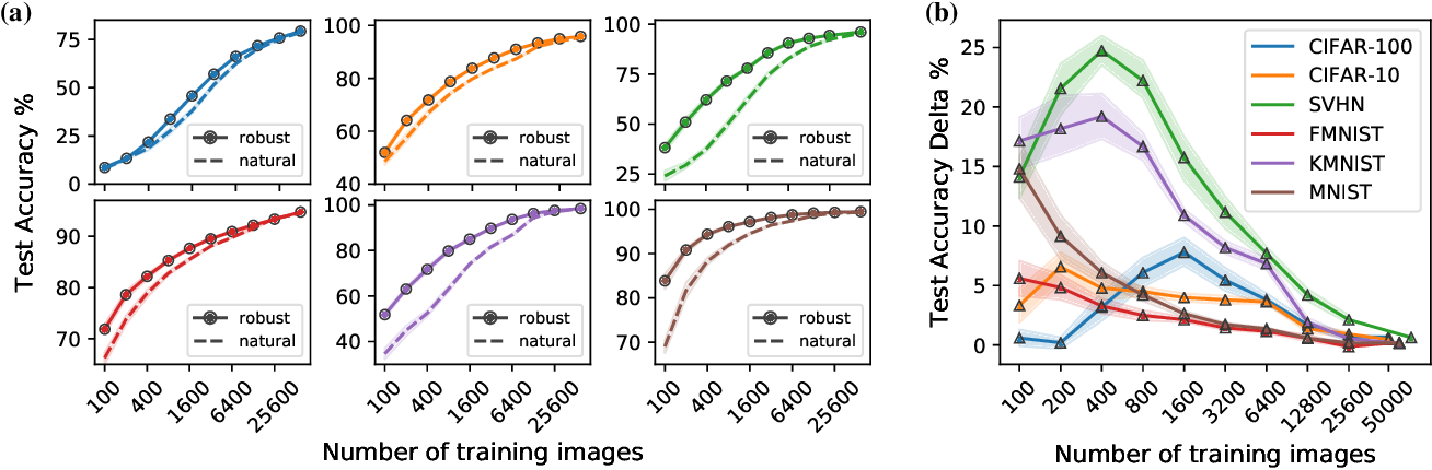 Figure 3 for Adversarially-Trained Deep Nets Transfer Better