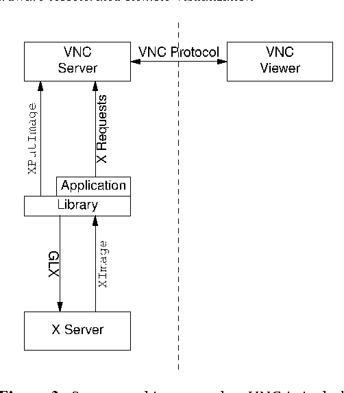 A Generic Solution for Hardware-Accelerated Remote