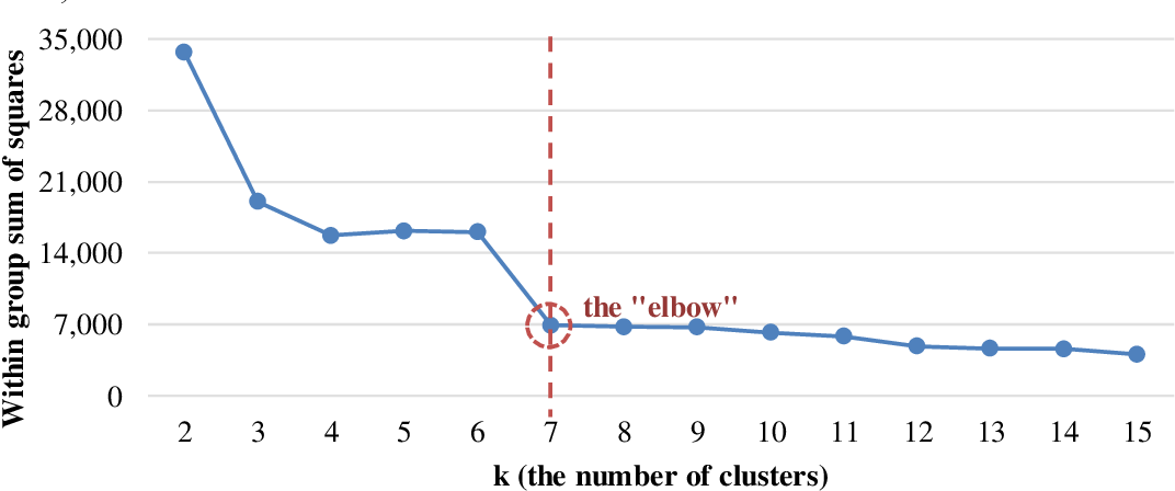 Figure 2 for Revealing the Hidden Patterns: A Comparative Study on Profiling Subpopulations of MOOC Students