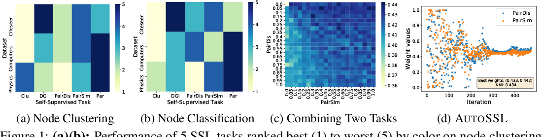Figure 1 for Automated Self-Supervised Learning for Graphs