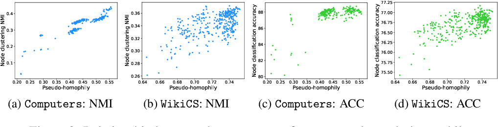 Figure 3 for Automated Self-Supervised Learning for Graphs