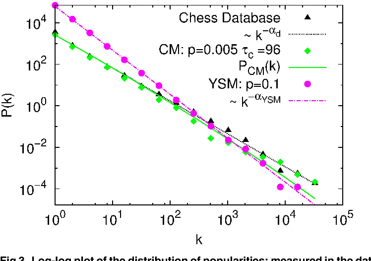 PDF] A Study of Memory Effects in a Chess Database