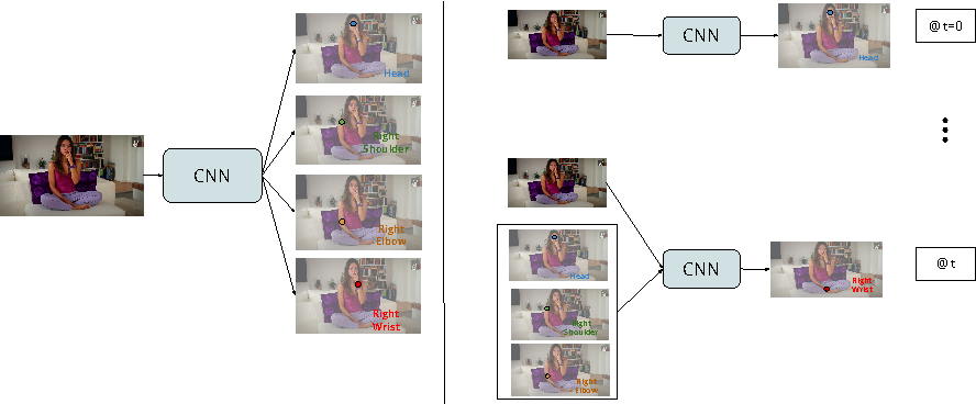 Figure 1 for Chained Predictions Using Convolutional Neural Networks