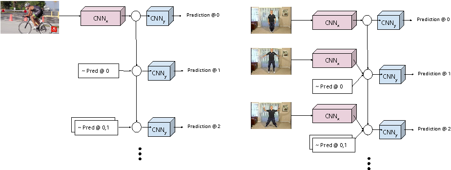 Figure 3 for Chained Predictions Using Convolutional Neural Networks