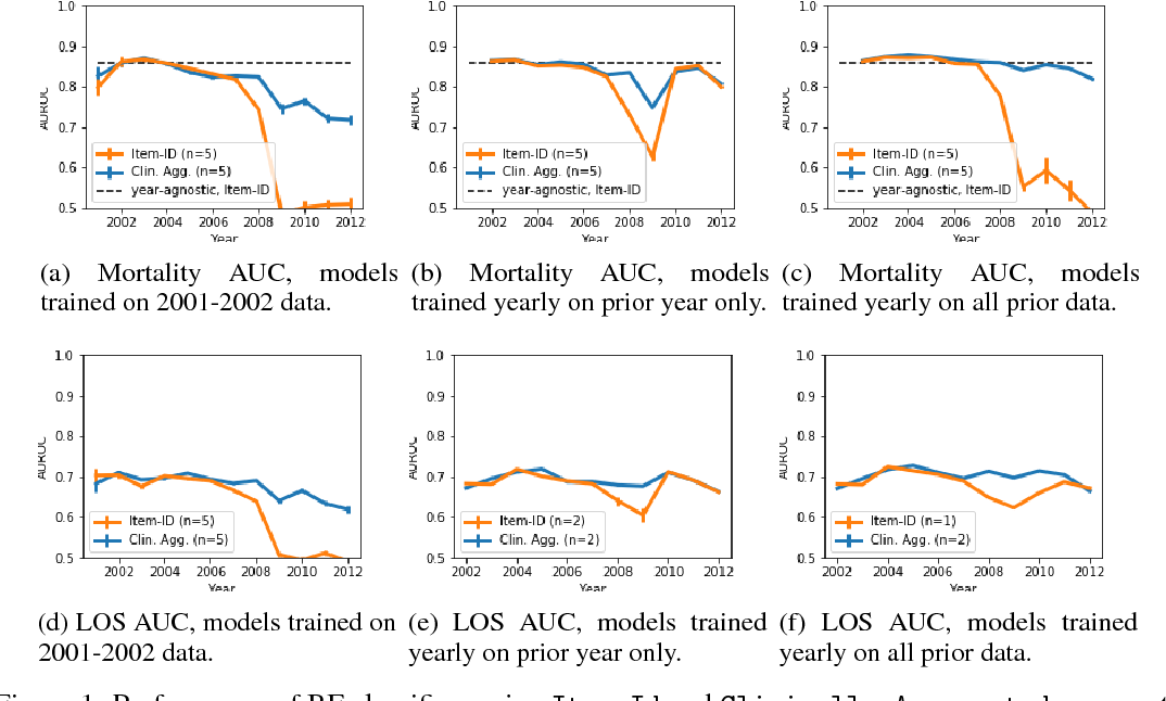 Figure 1 for Rethinking clinical prediction: Why machine learning must consider year of care and feature aggregation