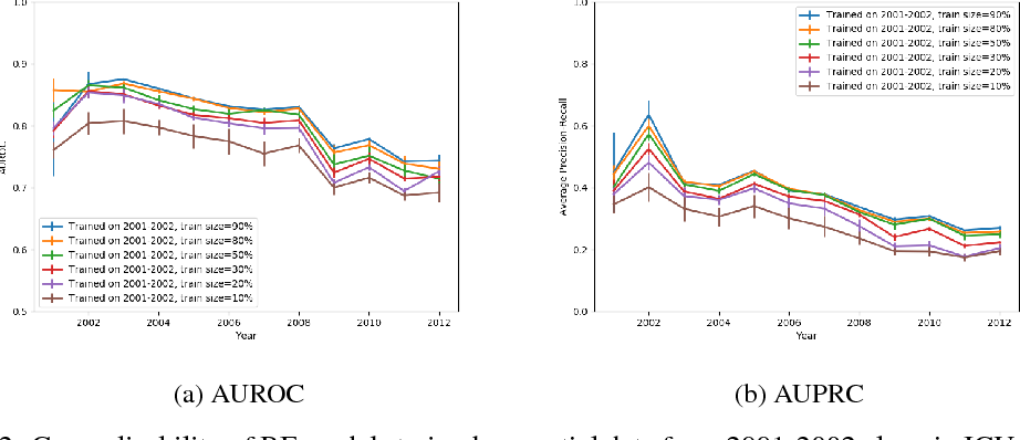 Figure 2 for Rethinking clinical prediction: Why machine learning must consider year of care and feature aggregation