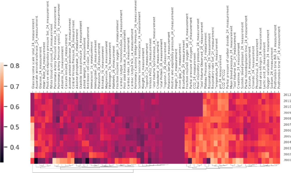 Figure 3 for Rethinking clinical prediction: Why machine learning must consider year of care and feature aggregation