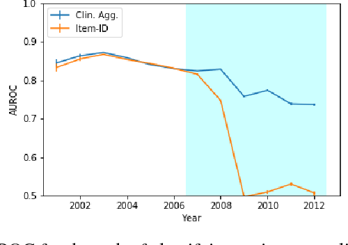 Figure 4 for Rethinking clinical prediction: Why machine learning must consider year of care and feature aggregation