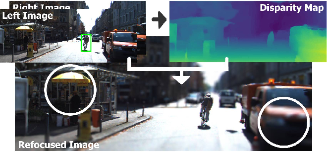 Figure 1 for SteReFo: Efficient Image Refocusing with Stereo Vision