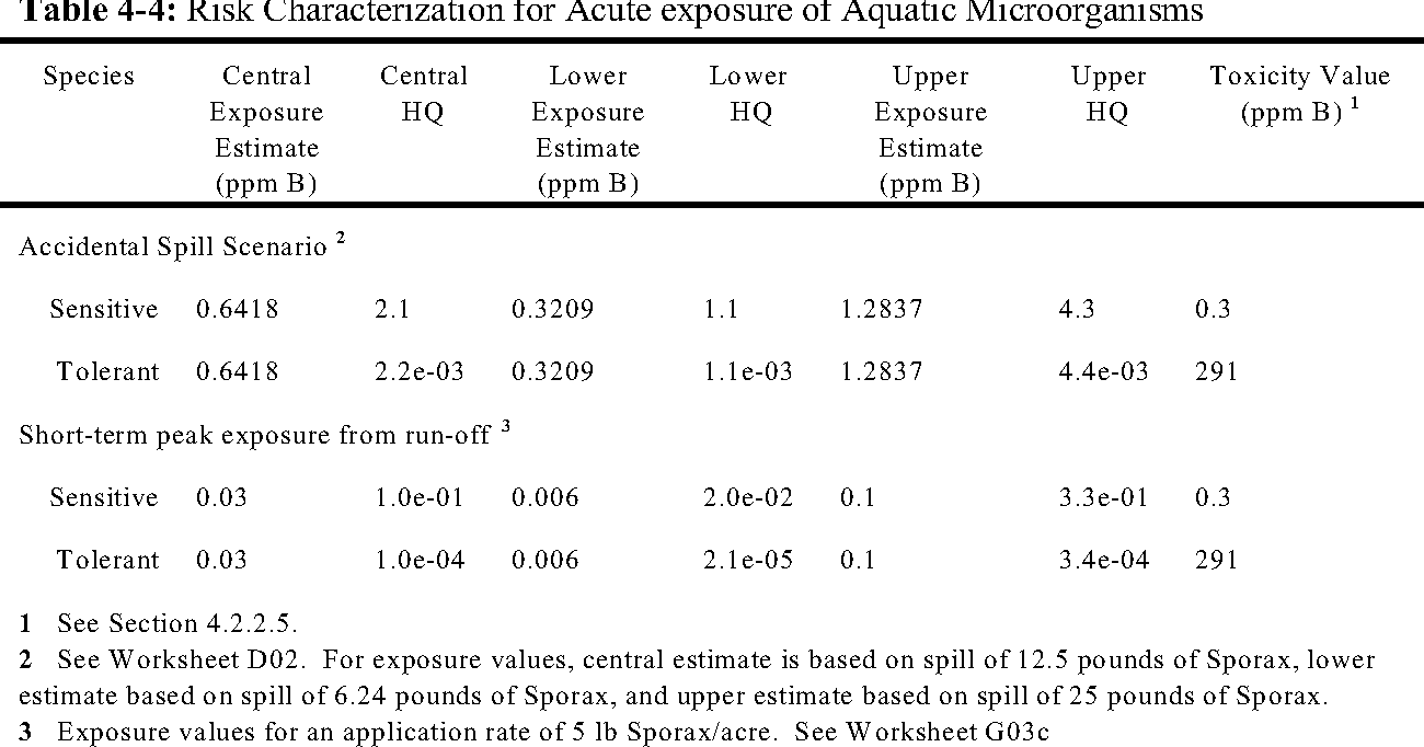 Table 4-4: Risk Characterization for Acute exposure of Aquatic Microorganisms