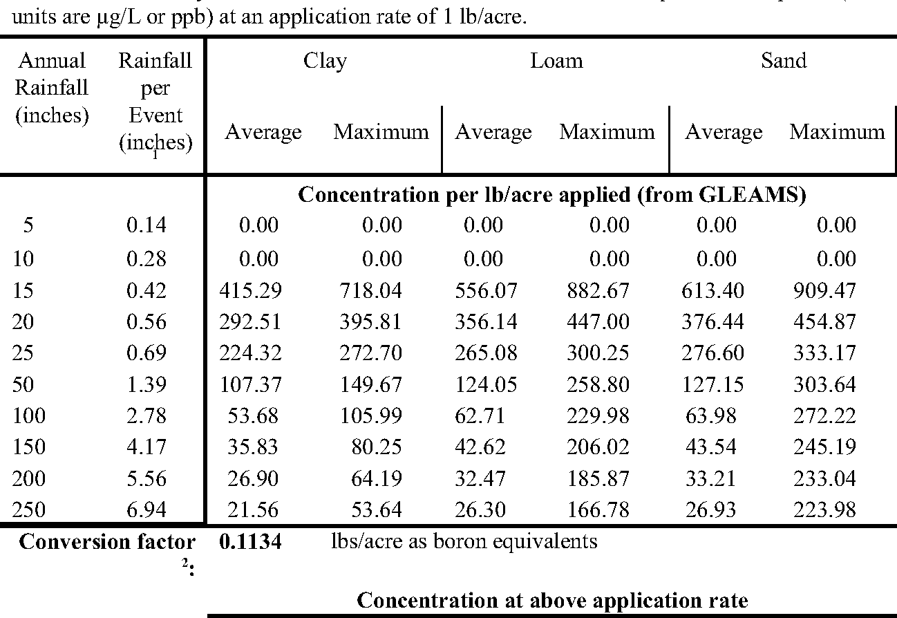 Table 3-2: Summary of modeled concentrations of borax and boron equivalents in ponds (all units are µg/L or ppb) at an application rate of 1 lb/acre.