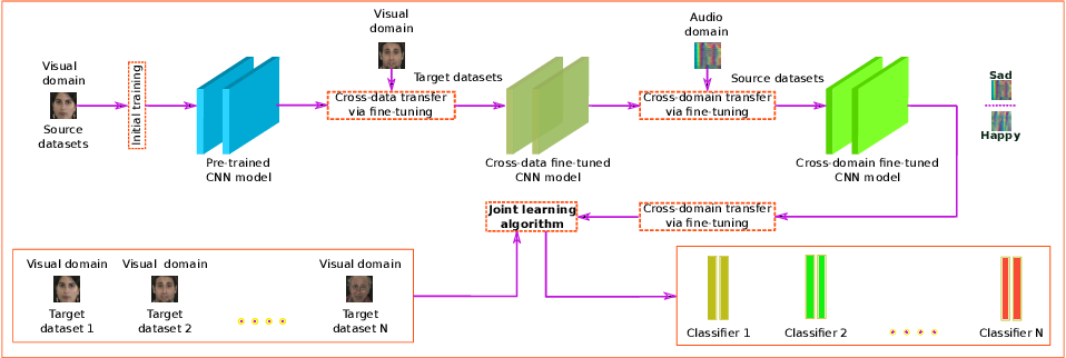 Figure 1 for Joint Deep Cross-Domain Transfer Learning for Emotion Recognition