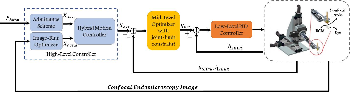 Figure 2 for Hybrid Robotic-assisted Frameworks for Endomicroscopy Scanning in Retinal Surgeries