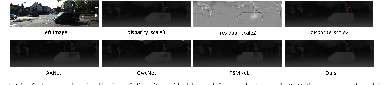 Figure 1 for EDNet: Efficient Disparity Estimation with Combination Volume and Spatial Attention based Residual Learning