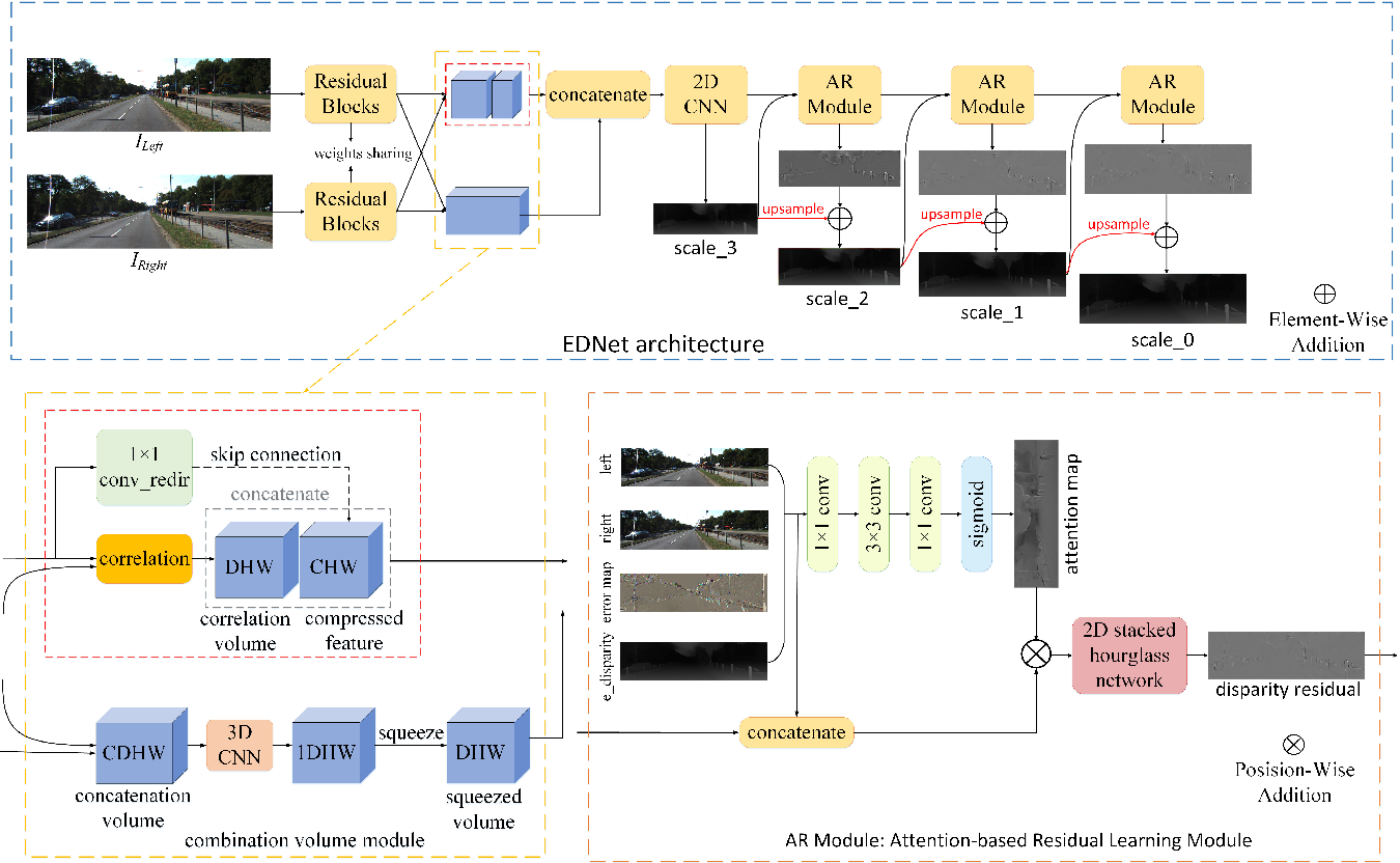 Figure 3 for EDNet: Efficient Disparity Estimation with Combination Volume and Spatial Attention based Residual Learning