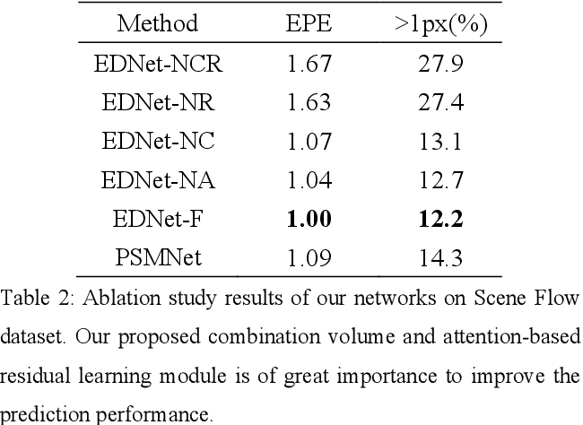 Figure 4 for EDNet: Efficient Disparity Estimation with Combination Volume and Spatial Attention based Residual Learning