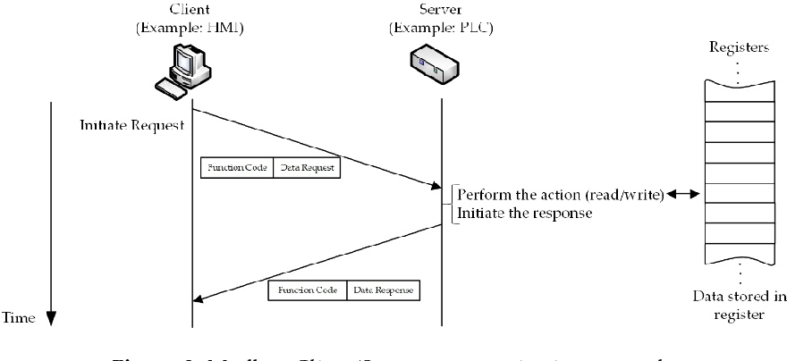 Figure 2 from SCADA System Testbed for Cybersecurity