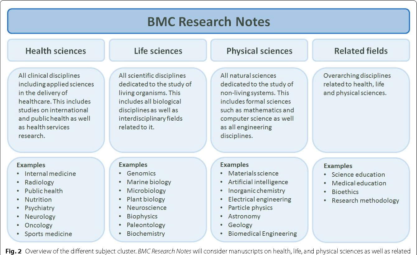 Figure 2 from Bite-size research: BMC Research Notes goes back to