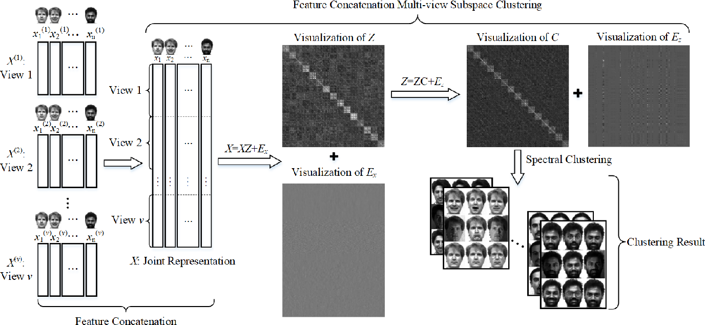 Figure 1 for Feature Concatenation Multi-view Subspace Clustering