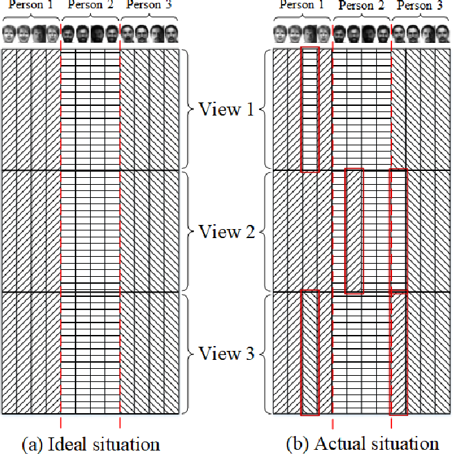Figure 2 for Feature Concatenation Multi-view Subspace Clustering