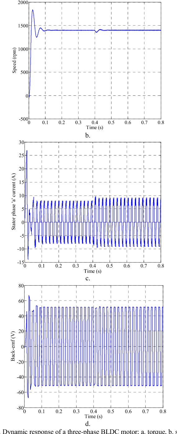 Incipient Bearing Fault Detection For Three Phase Brushless Dc Motor Electric Diagram A Threephase With Figure 2