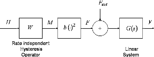 Fig. 2. Model of the transduction of the magnetic field Hð Þ to the actuator displacement yð Þ: