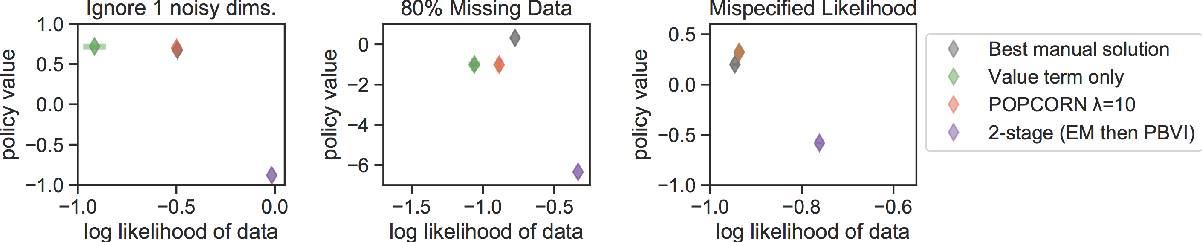 Figure 1 for POPCORN: Partially Observed Prediction COnstrained ReiNforcement Learning