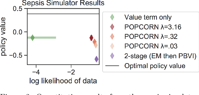 Figure 2 for POPCORN: Partially Observed Prediction COnstrained ReiNforcement Learning