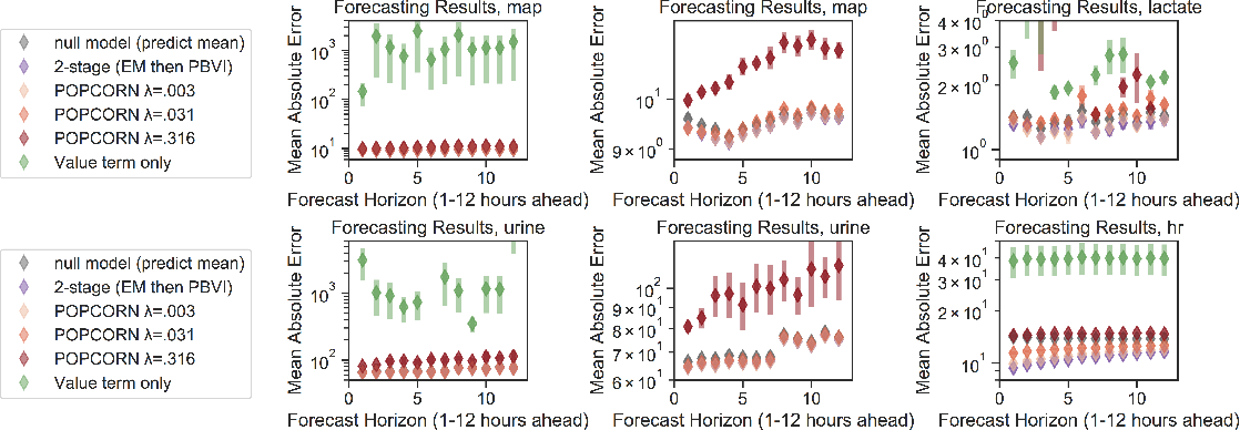 Figure 4 for POPCORN: Partially Observed Prediction COnstrained ReiNforcement Learning