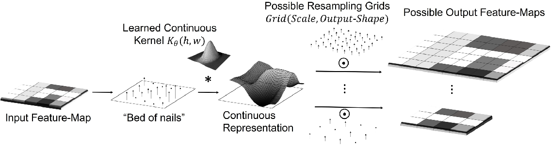 Figure 1 for From Discrete to Continuous Convolution Layers