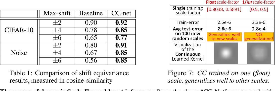 Figure 2 for From Discrete to Continuous Convolution Layers