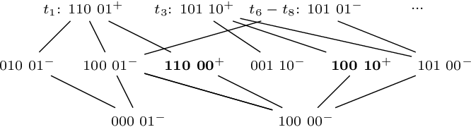 Figure 4 for LIBRE: Learning Interpretable Boolean Rule Ensembles