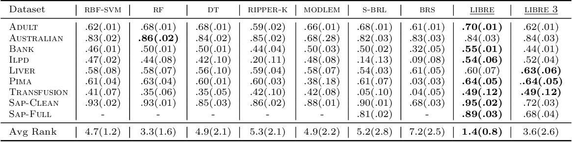 Figure 3 for LIBRE: Learning Interpretable Boolean Rule Ensembles