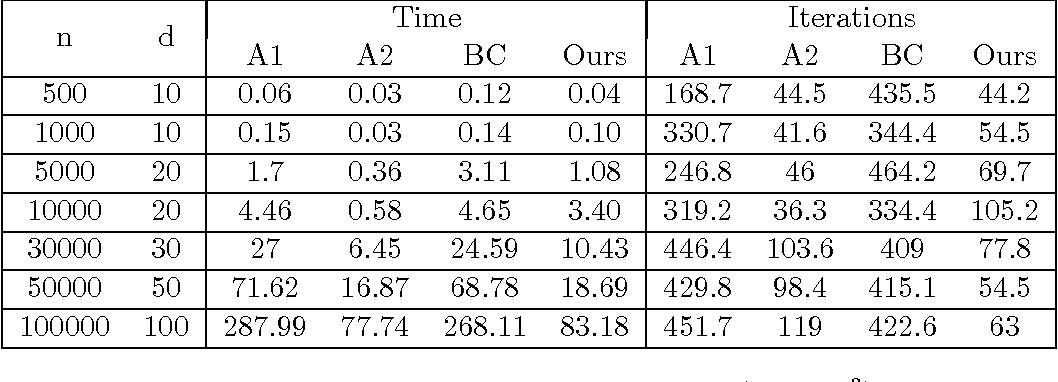 Figure 2 for New Approximation Algorithms for Minimum Enclosing Convex Shapes