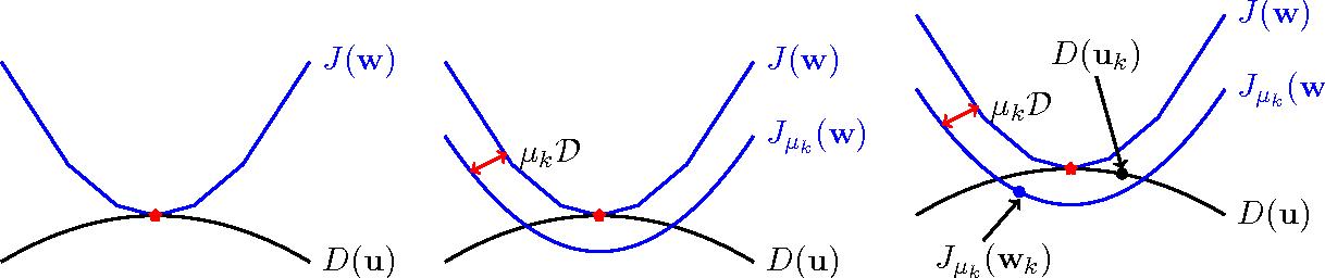 Figure 1 for New Approximation Algorithms for Minimum Enclosing Convex Shapes