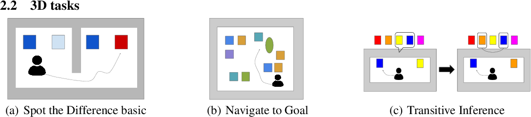Figure 1 for Generalization of Reinforcement Learners with Working and Episodic Memory