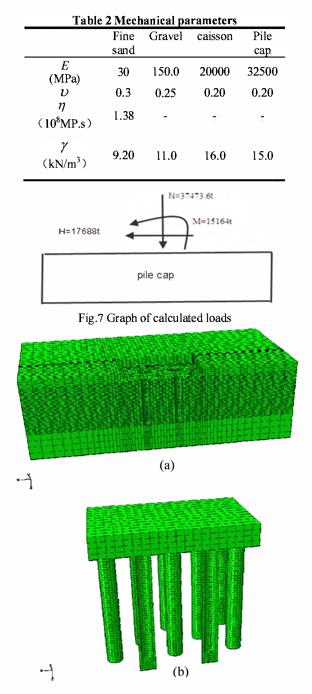 Application of linear viscoelastic differential constitutive
