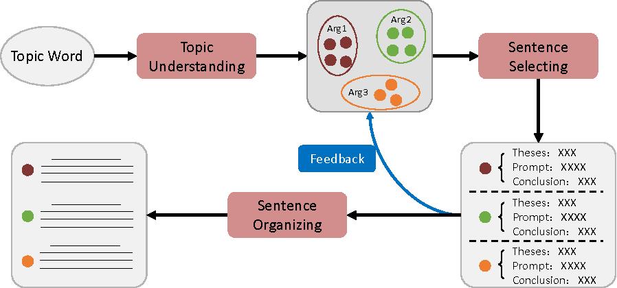 Figure 1 for A Planning based Framework for Essay Generation