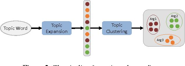 Figure 3 for A Planning based Framework for Essay Generation