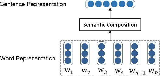 Figure 4 for A Planning based Framework for Essay Generation