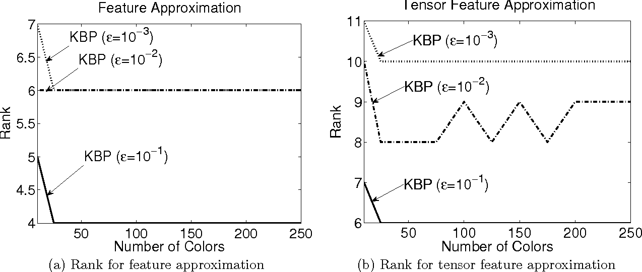 Figure 2 for Kernel Belief Propagation