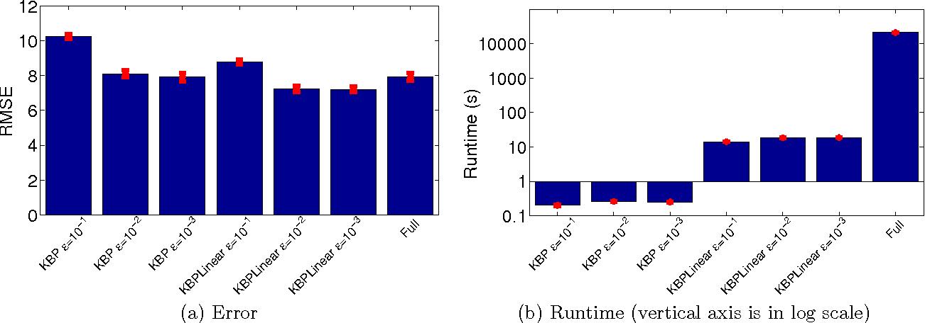 Figure 3 for Kernel Belief Propagation